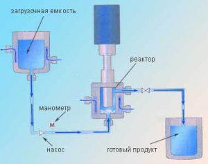 Рис. 12  Схема изготовления эмульсий в УЗ реакторе