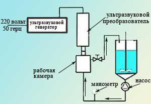 Рис. 13  Схема диспергирования материалов в УЗ реакторе