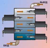 Рис. 11  Мультиреактор вариант 2